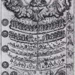 1579 drawing of the Great Chain of Being from Didacus Valades, Rhetorica Christiana.