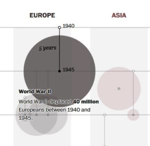 This Visual Guide to 75 Years of Major Refugee Crises might alter your perspective. https://www.washingtonpost.com/graphics/world/historical-migrant-crisis/